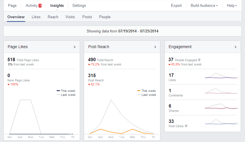 Facebook Insights Dashboard