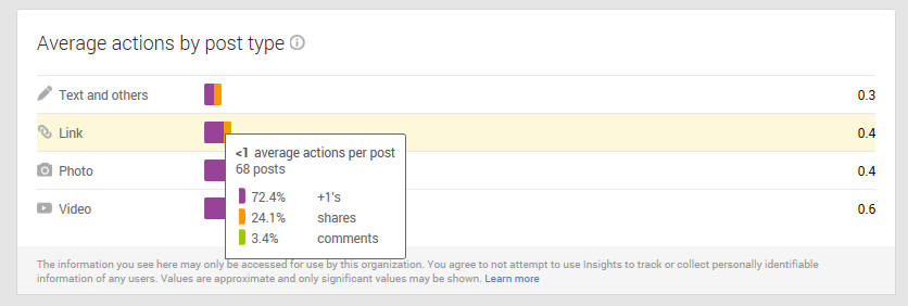 Google+ Analytics Engagement