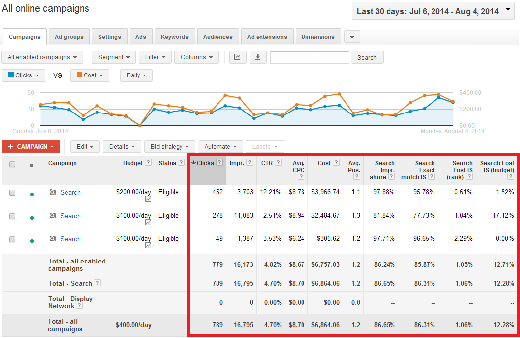 AdWords Campaign Performance Metrics