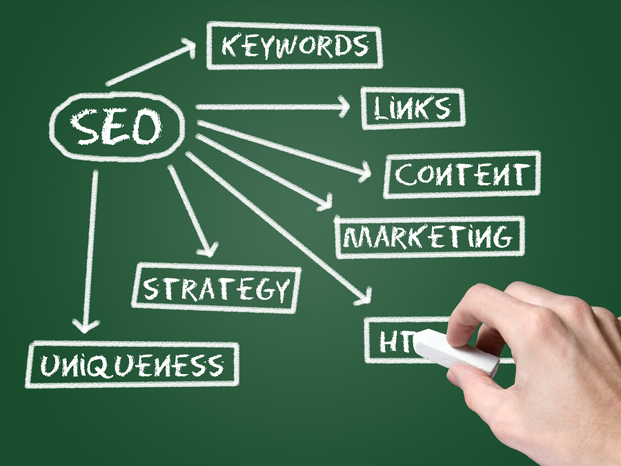 The Right SEO Strategy for Chiropractors