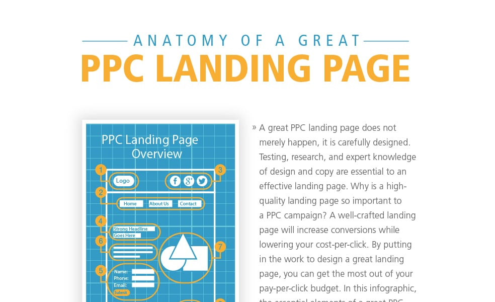 Anatomy of a Great PPC Landing Page Infographic