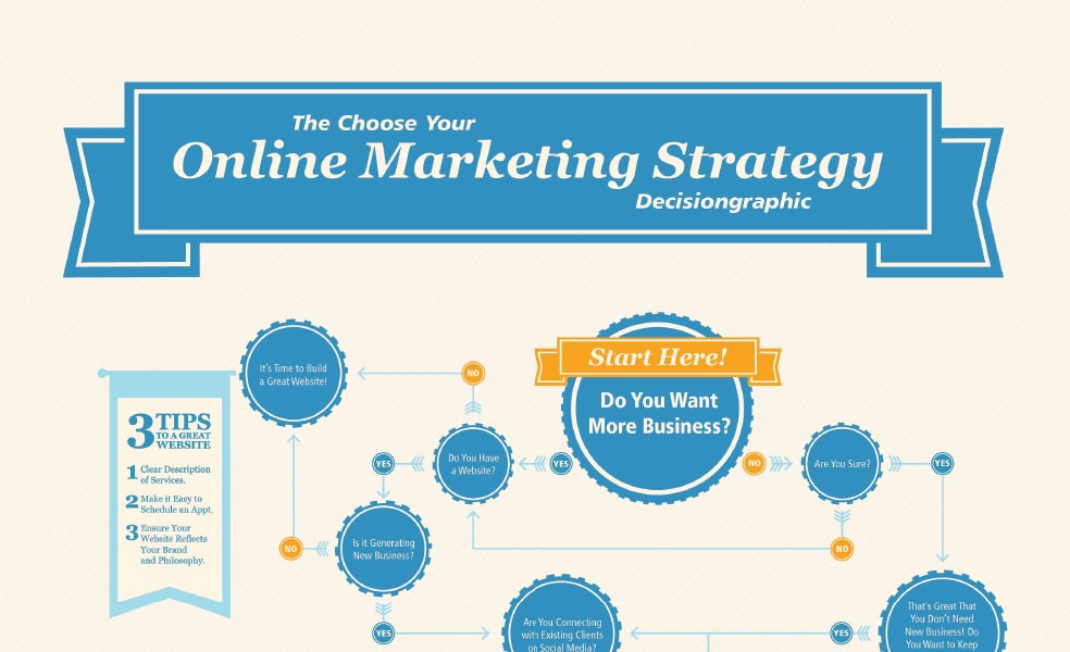 The Choose Your Online Marketing Strategy Decisiongraphic