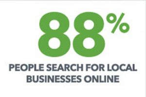 88% of people search for local businesses online