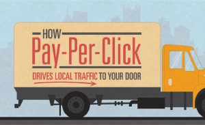 How Pay-Per-Click Drives Local Traffic To Your Door Infographic